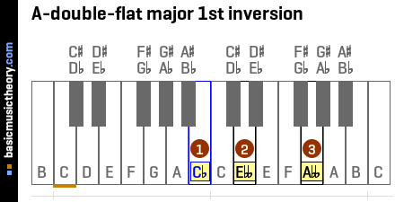 A-double-flat major 1st inversion