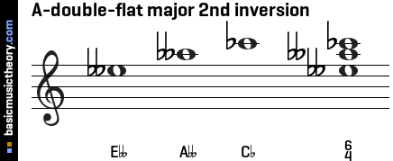 A-double-flat major 2nd inversion