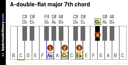 A-double-flat major 7th chord