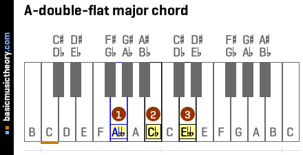 A-double-flat major chord