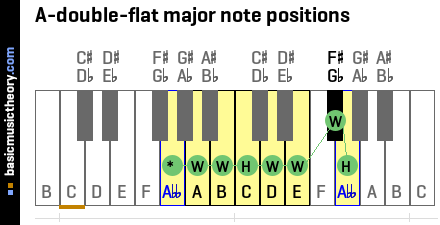 A-double-flat major note positions