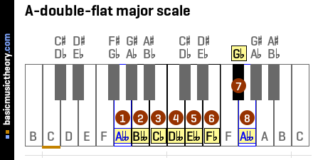 A-double-flat major scale