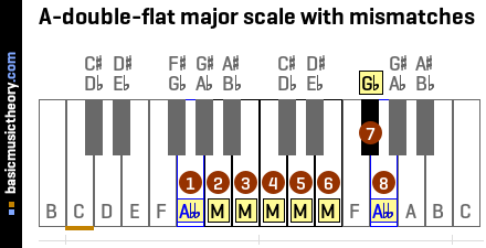 A-double-flat major scale with mismatches