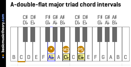 A-double-flat major triad chord intervals