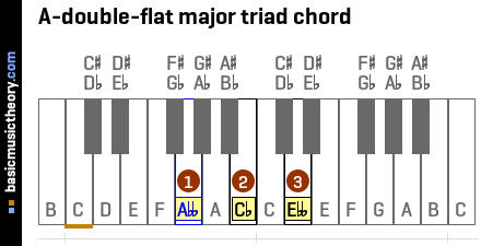 A-double-flat major triad chord