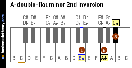 A-double-flat minor 2nd inversion