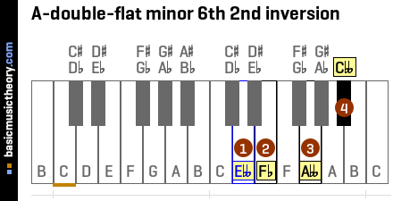 A-double-flat minor 6th 2nd inversion
