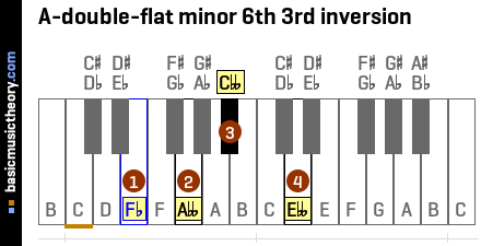 A-double-flat minor 6th 3rd inversion