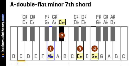 A-double-flat minor 7th chord
