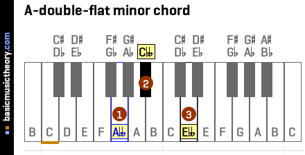 A-double-flat minor chord