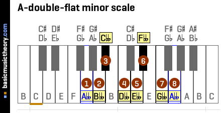 A-double-flat minor scale