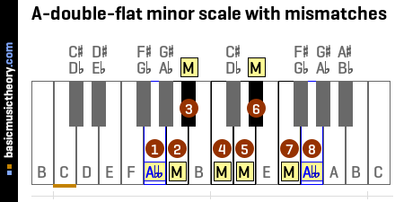 A-double-flat minor scale with mismatches