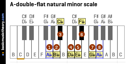 A-double-flat natural minor scale