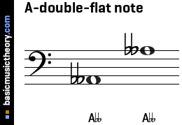 A-double-flat note
