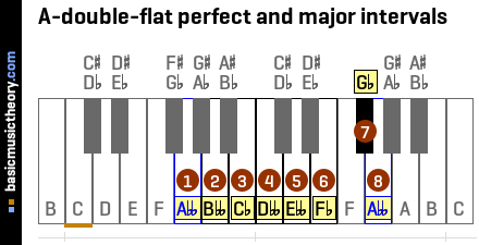 A-double-flat perfect and major intervals