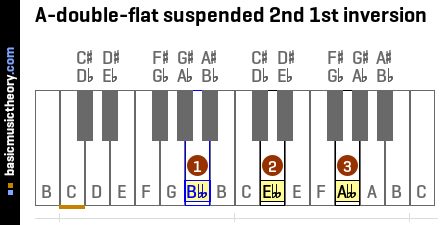 A-double-flat suspended 2nd 1st inversion