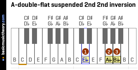 A-double-flat suspended 2nd 2nd inversion