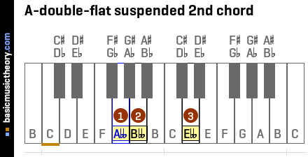 A-double-flat suspended 2nd chord