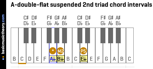 A-double-flat suspended 2nd triad chord intervals