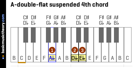 A-double-flat suspended 4th chord