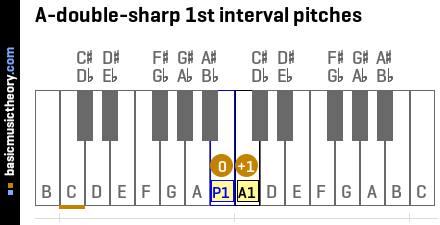 A-double-sharp 1st interval pitches