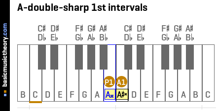 A-double-sharp 1st intervals