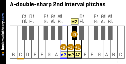 A-double-sharp 2nd interval pitches