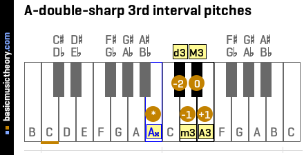 A-double-sharp 3rd interval pitches