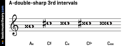 A-double-sharp 3rd intervals