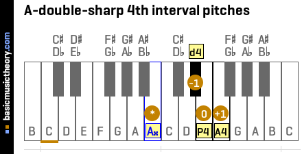 A-double-sharp 4th interval pitches