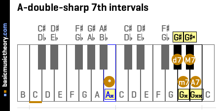 A-double-sharp 7th intervals