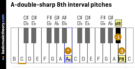 A-double-sharp 8th interval pitches