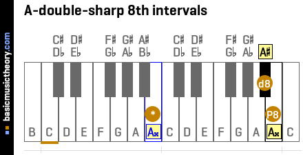 A-double-sharp 8th intervals