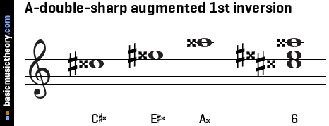 A-double-sharp augmented 1st inversion