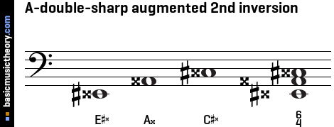 A-double-sharp augmented 2nd inversion