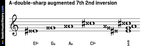 A-double-sharp augmented 7th 2nd inversion