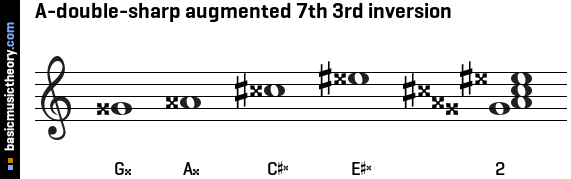 A-double-sharp augmented 7th 3rd inversion