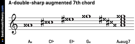 A-double-sharp augmented 7th chord