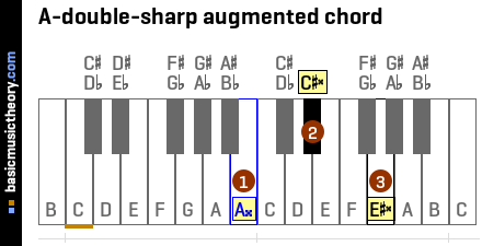 A-double-sharp augmented chord