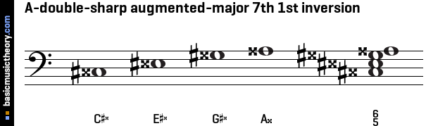 A-double-sharp augmented-major 7th 1st inversion
