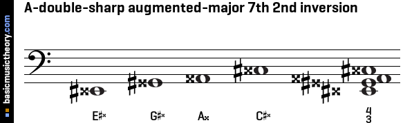 A-double-sharp augmented-major 7th 2nd inversion