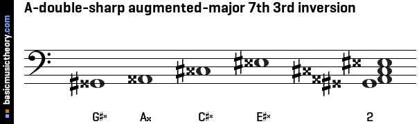 A-double-sharp augmented-major 7th 3rd inversion