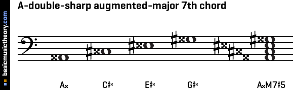 A-double-sharp augmented-major 7th chord