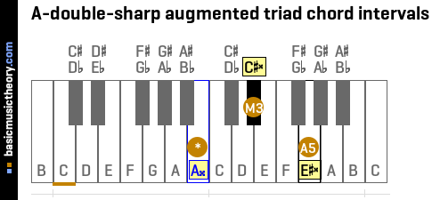 A-double-sharp augmented triad chord intervals