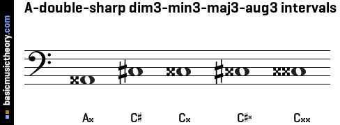 A-double-sharp dim3-min3-maj3-aug3 intervals