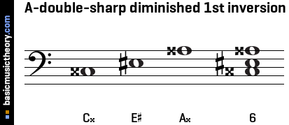 A-double-sharp diminished 1st inversion