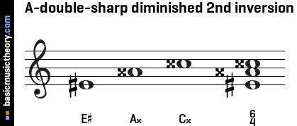 A-double-sharp diminished 2nd inversion