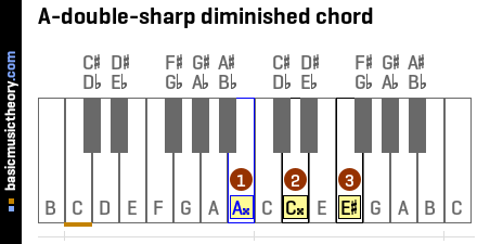 A-double-sharp diminished chord