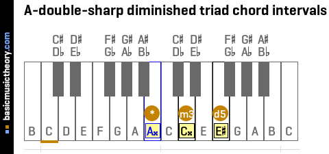 A-double-sharp diminished triad chord intervals