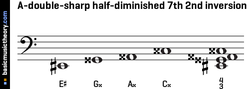 A-double-sharp half-diminished 7th 2nd inversion